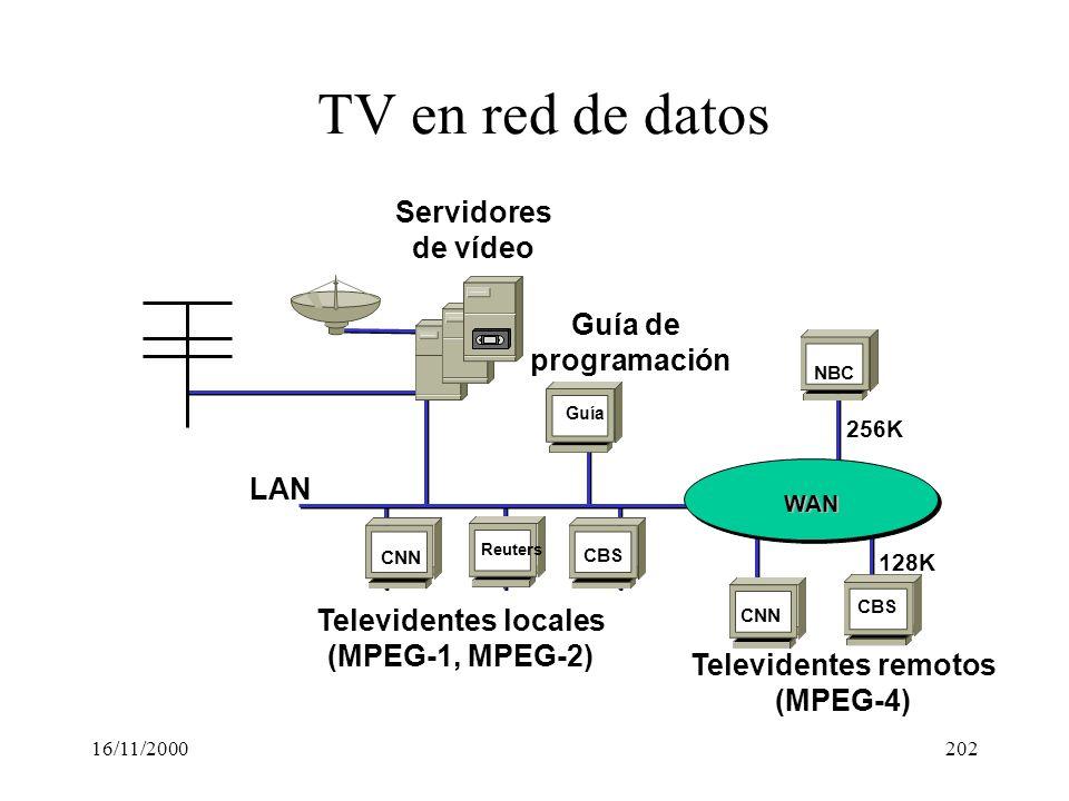 TV en red de datos Servidores de vídeo Guía de programación LAN