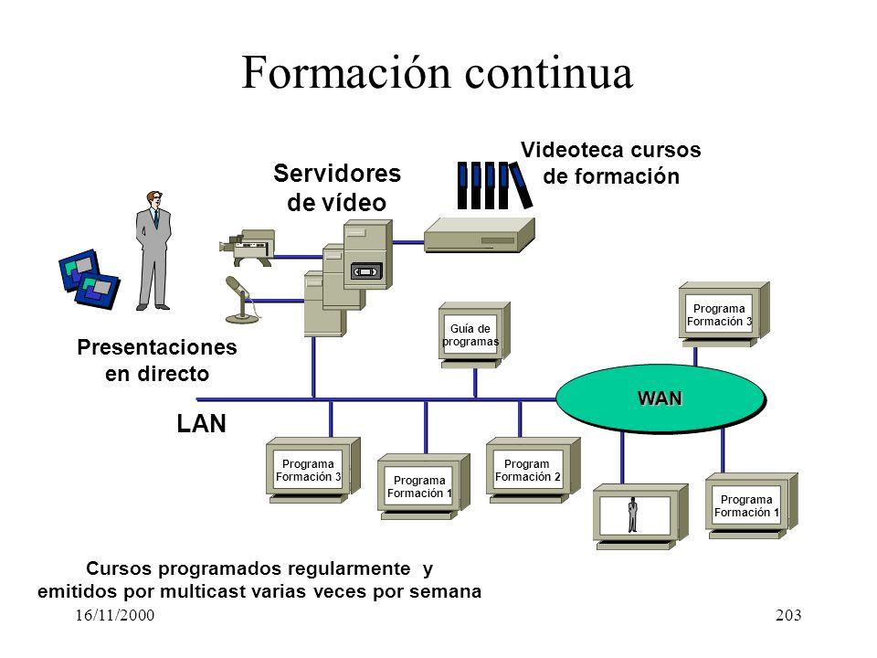 Formación continua Servidores de vídeo LAN Videoteca cursos