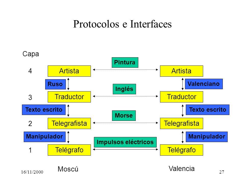 Protocolos e Interfaces