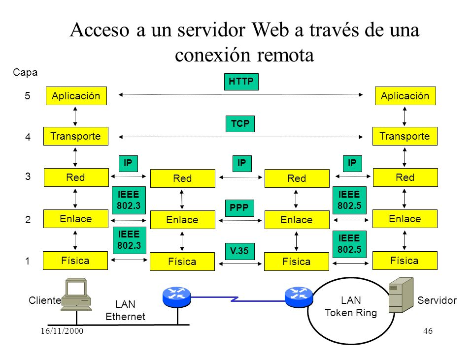 Acceso a un servidor Web a través de una conexión remota