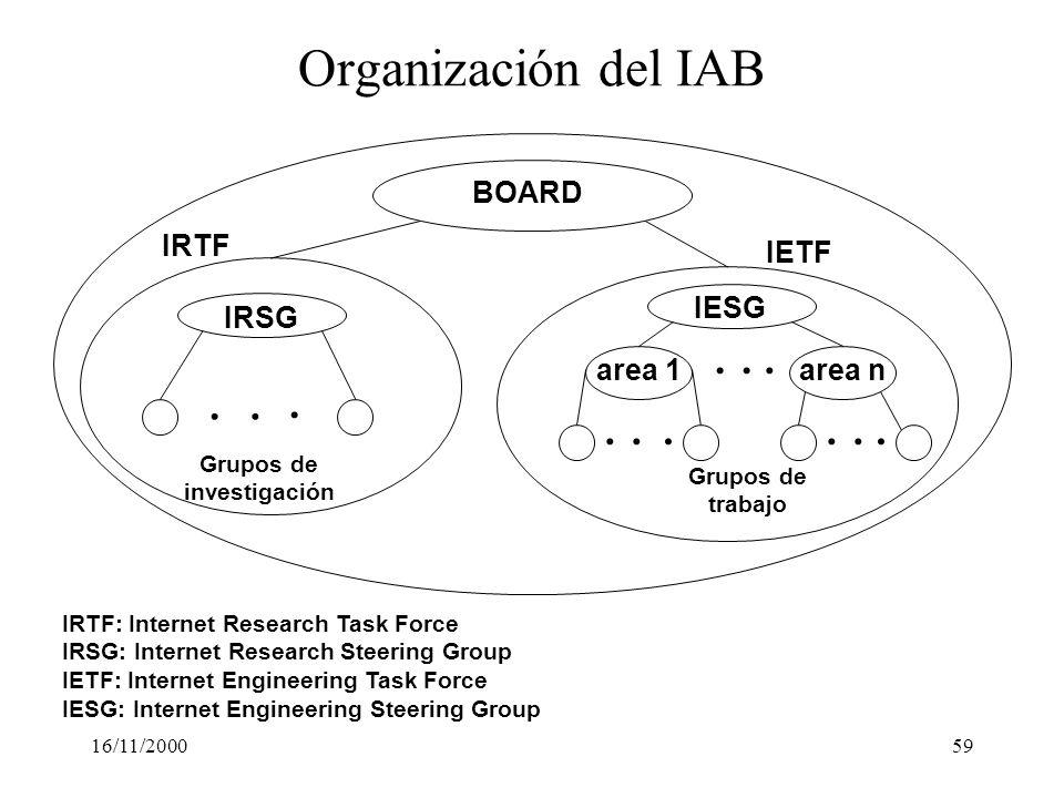 Organización del IAB . . . . . . . . . . . . BOARD IRTF IETF IESG IRSG