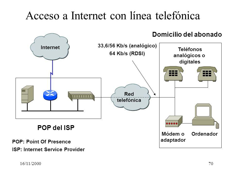Acceso a Internet con línea telefónica