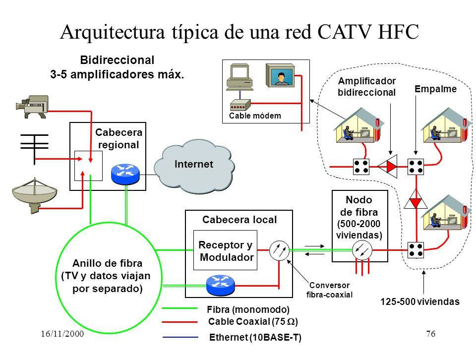 Arquitectura típica de una red CATV HFC