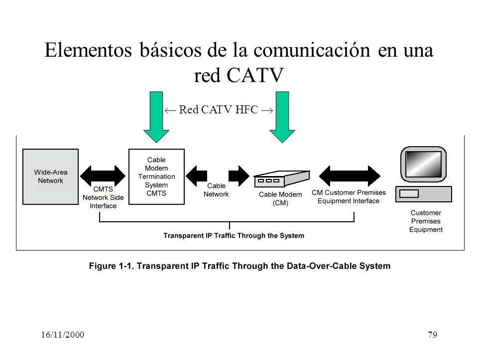 Elementos básicos de la comunicación en una red CATV