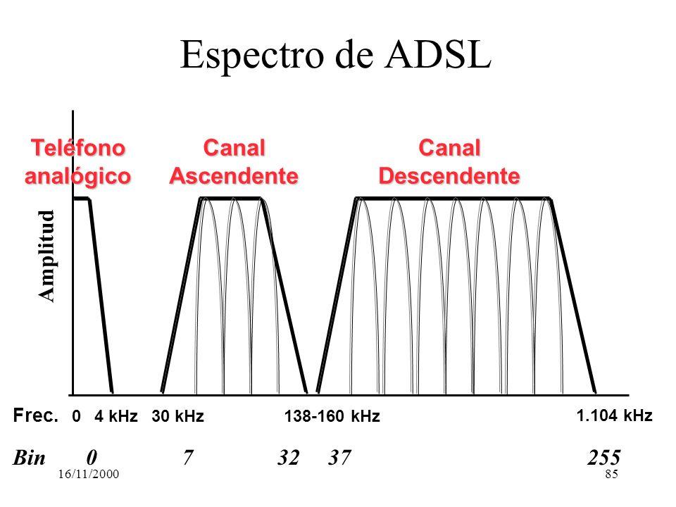 Espectro de ADSL Teléfono analógico Canal Ascendente Canal Descendente