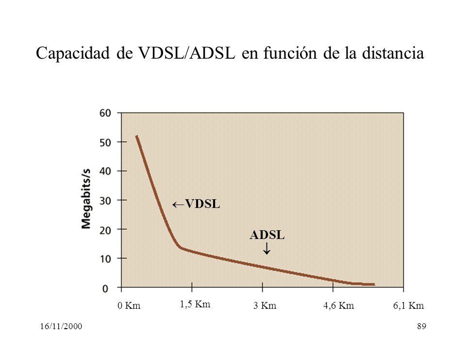 Capacidad de VDSL/ADSL en función de la distancia