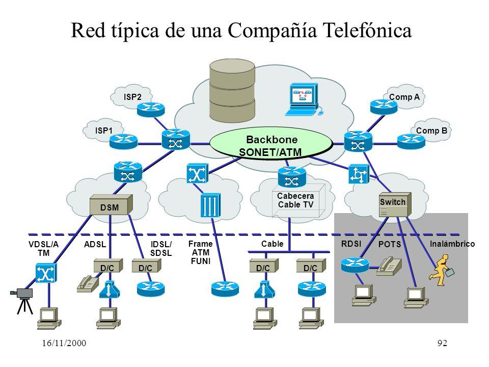 Red típica de una Compañía Telefónica