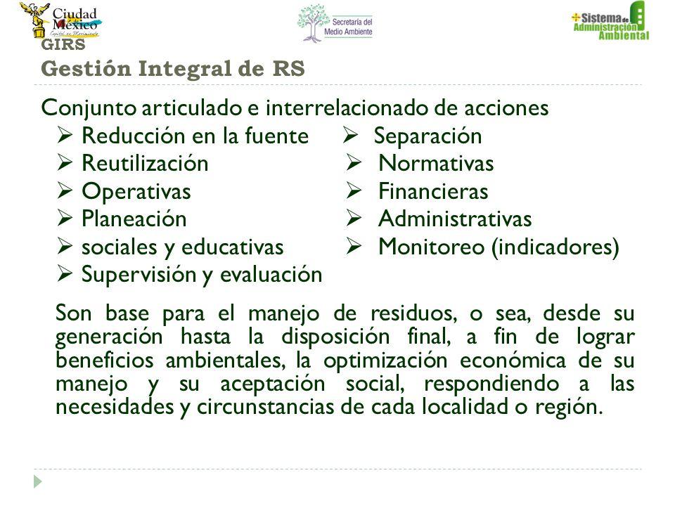 GIRS Gestión Integral de RS