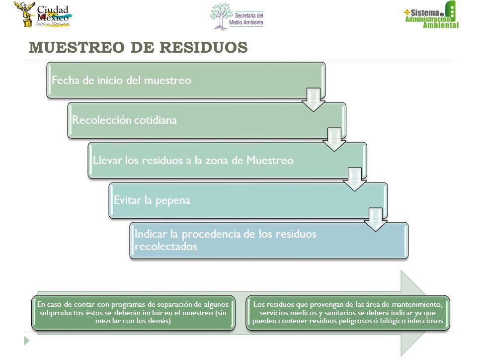 MUESTREO DE RESIDUOS Fecha de inicio del muestreo