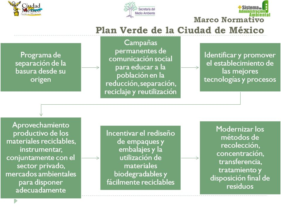 Marco Normativo Plan Verde de la Ciudad de México