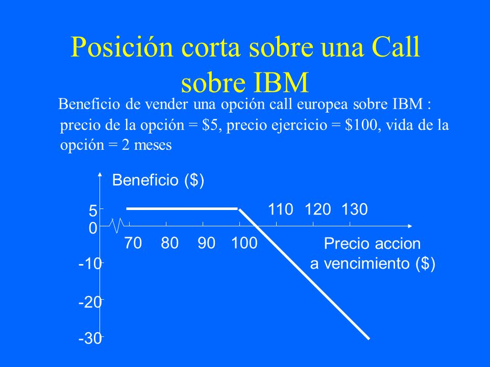 Posición corta sobre una Call sobre IBM
