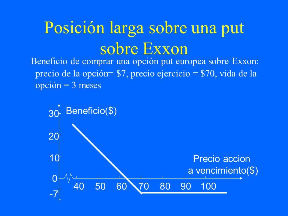 Posición larga sobre una put sobre Exxon