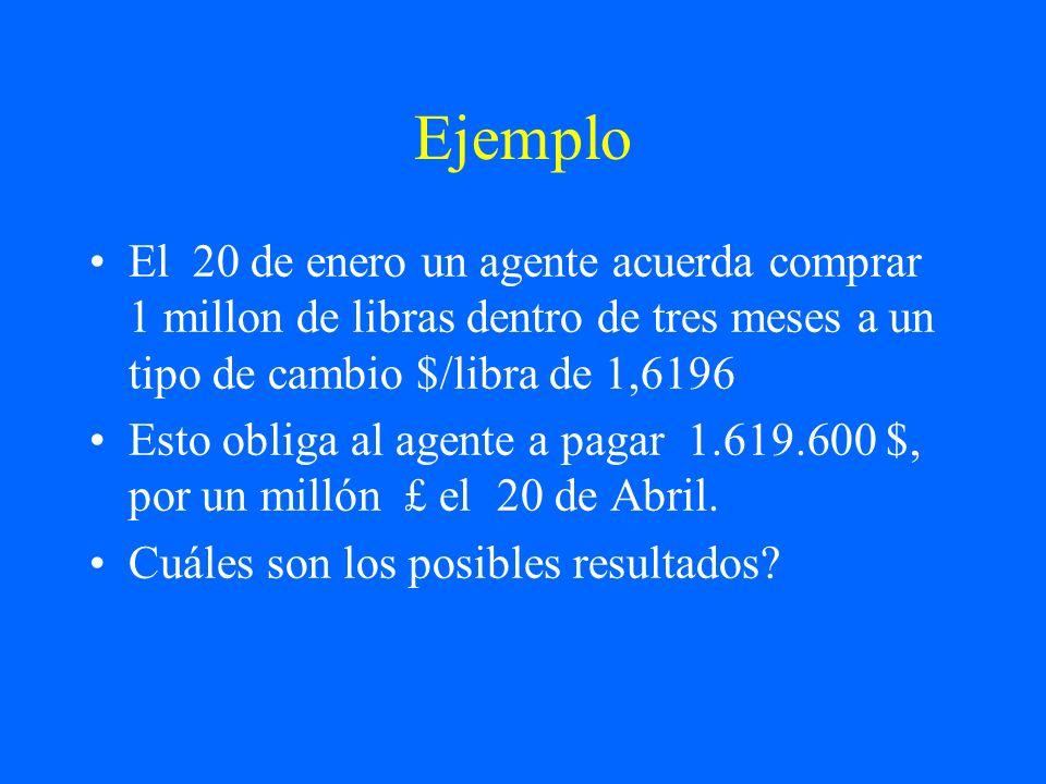 Ejemplo El 20 de enero un agente acuerda comprar 1 millon de libras dentro de tres meses a un tipo de cambio $/libra de 1,6196.