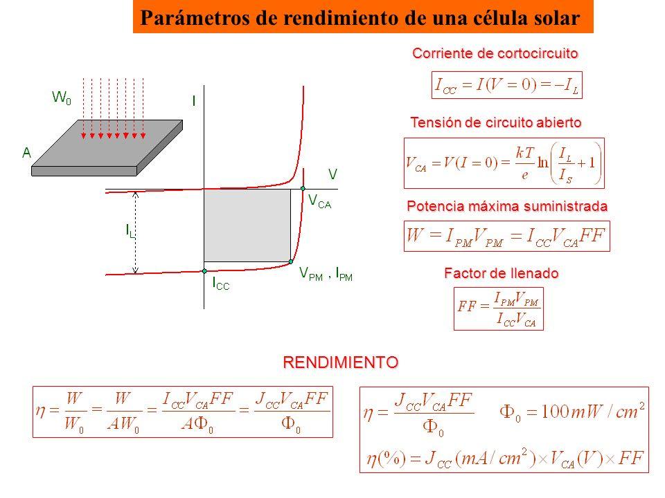Parámetros de rendimiento de una célula solar