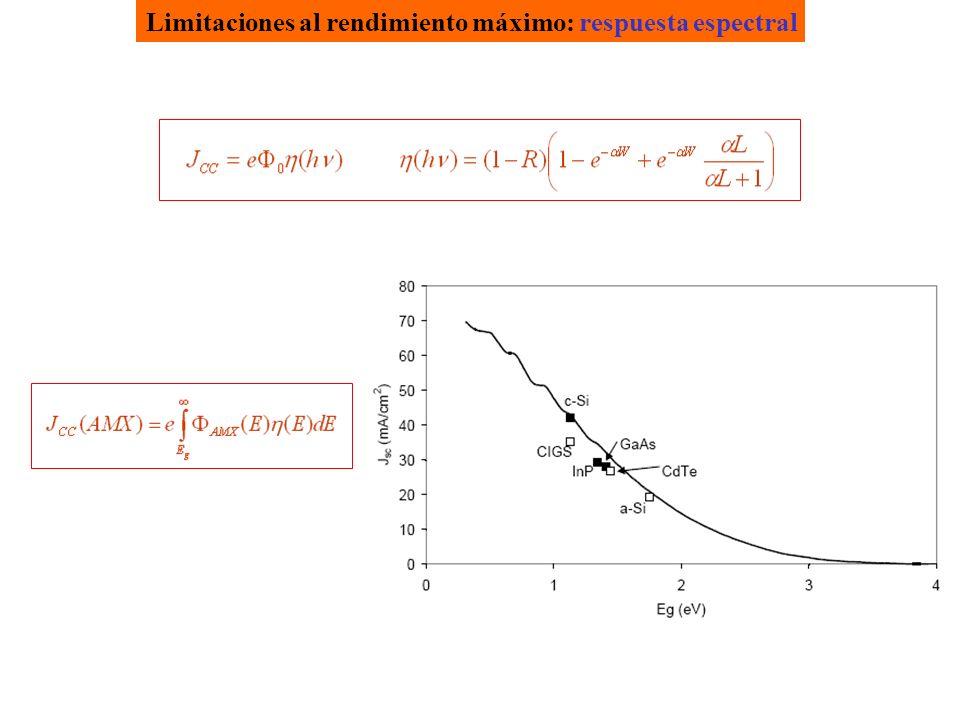 Limitaciones al rendimiento máximo: respuesta espectral