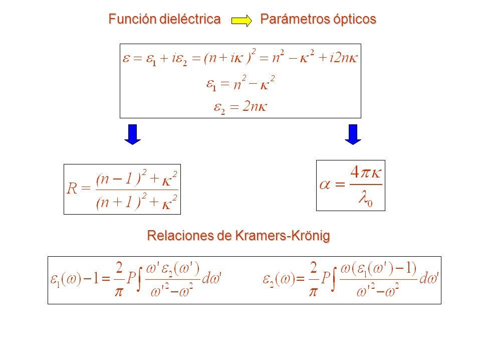 Función dieléctrica Parámetros ópticos