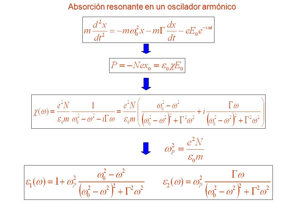 Absorción resonante en un oscilador armónico