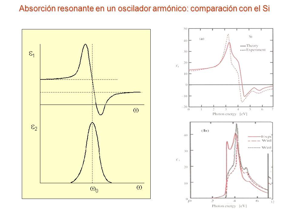 Absorción resonante en un oscilador armónico: comparación con el Si
