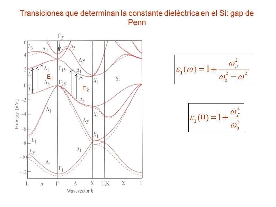 Transiciones que determinan la constante dieléctrica en el Si: gap de Penn