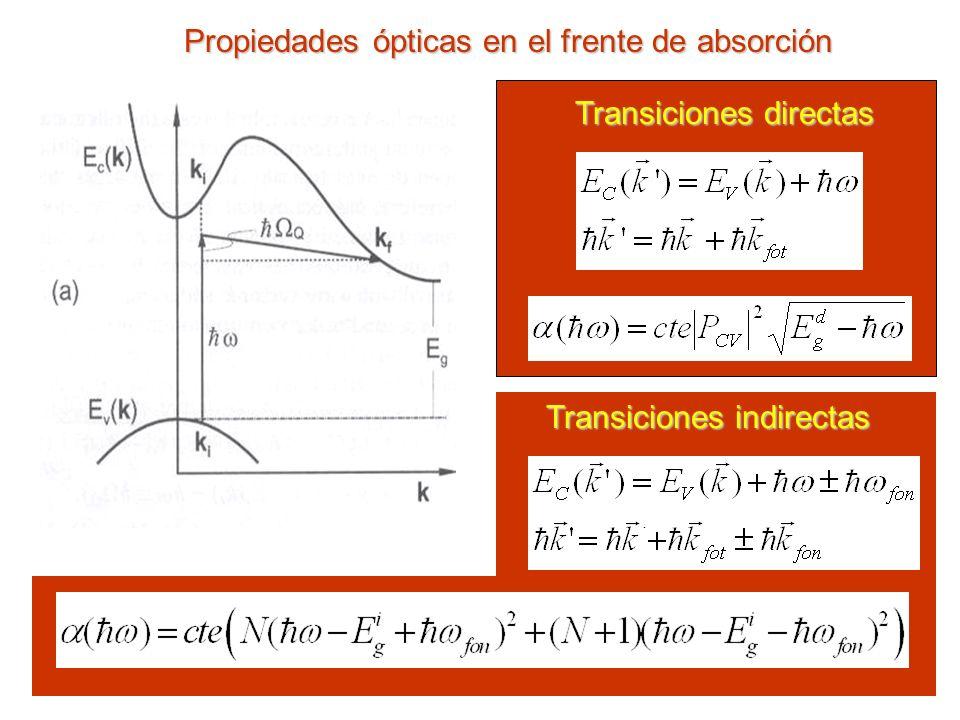 Propiedades ópticas en el frente de absorción