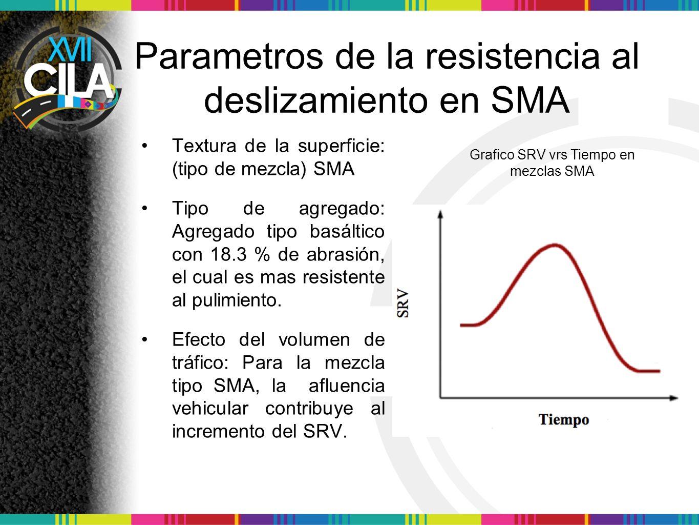 Parametros de la resistencia al deslizamiento en SMA