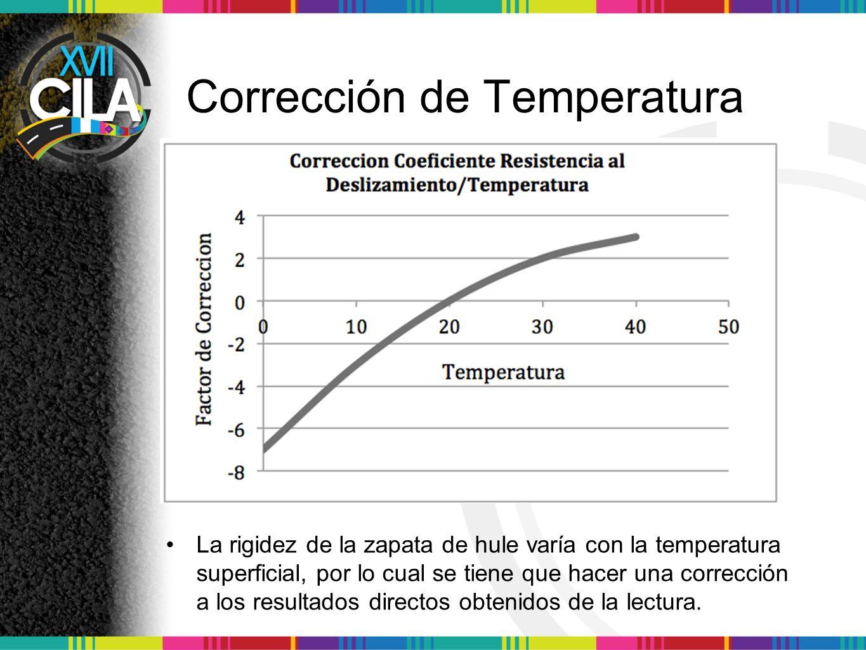 Corrección de Temperatura