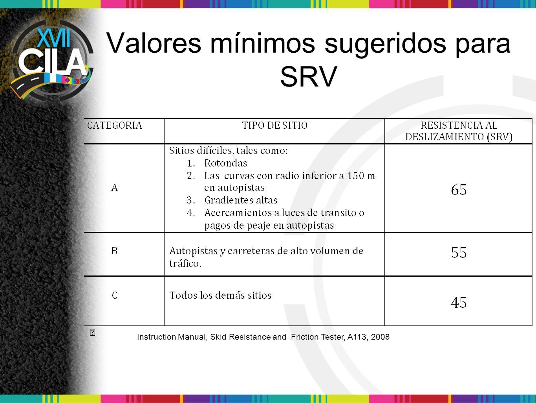 Valores mínimos sugeridos para SRV