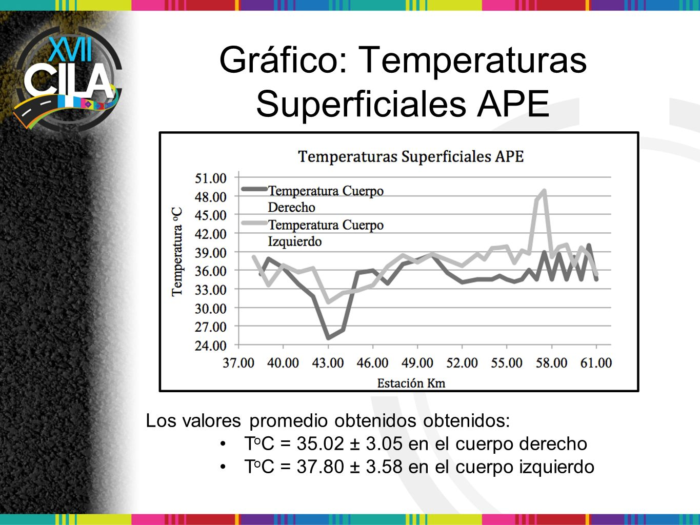 Gráfico: Temperaturas Superficiales APE