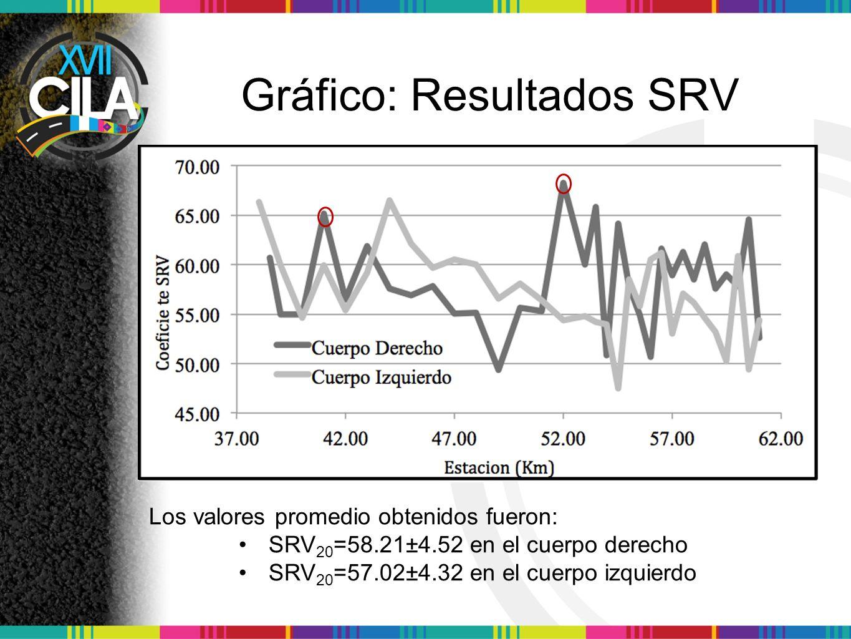 Gráfico: Resultados SRV