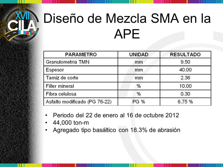 Diseño de Mezcla SMA en la APE