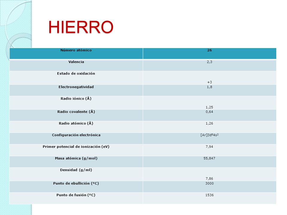 HIERRO Número atómico 26 Valencia 2,3 Estado de oxidación +3