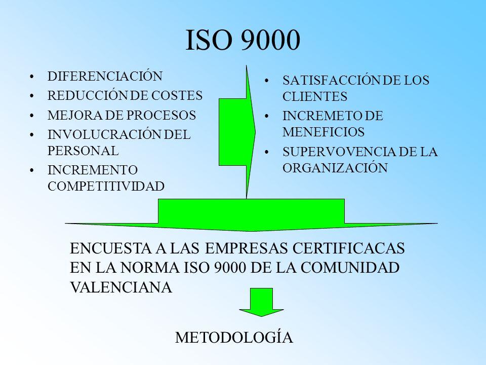 ISO 9000 DIFERENCIACIÓN. REDUCCIÓN DE COSTES. MEJORA DE PROCESOS. INVOLUCRACIÓN DEL PERSONAL. INCREMENTO COMPETITIVIDAD.