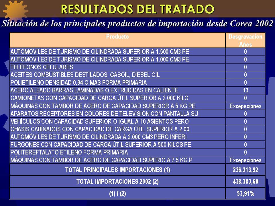 RESULTADOS DEL TRATADO