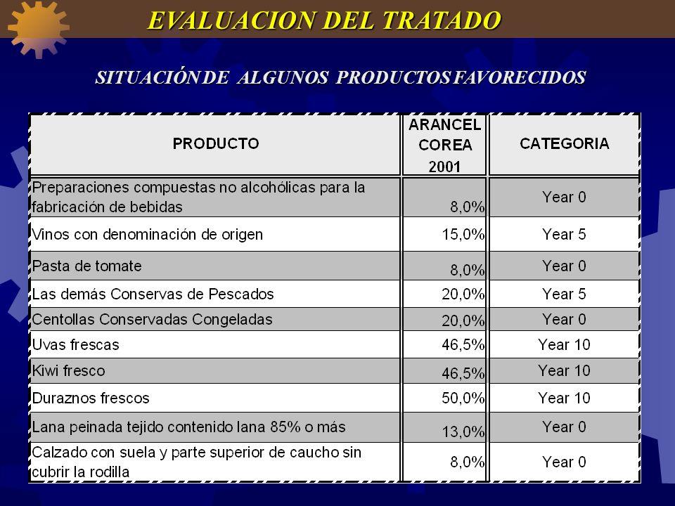 SITUACIÓN DE ALGUNOS PRODUCTOS FAVORECIDOS