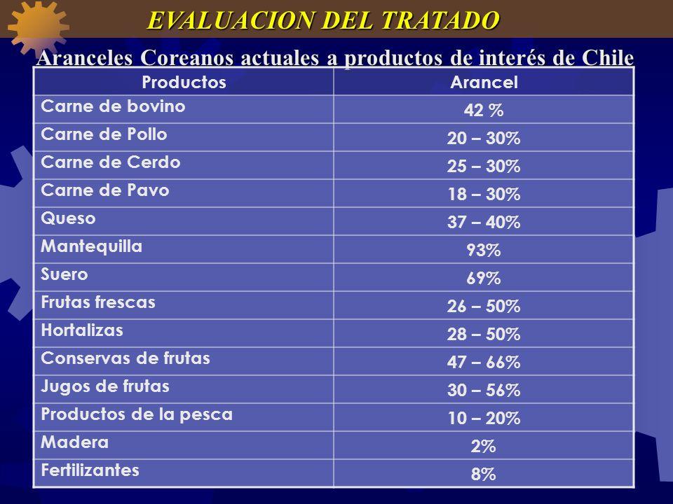 Aranceles Coreanos actuales a productos de interés de Chile