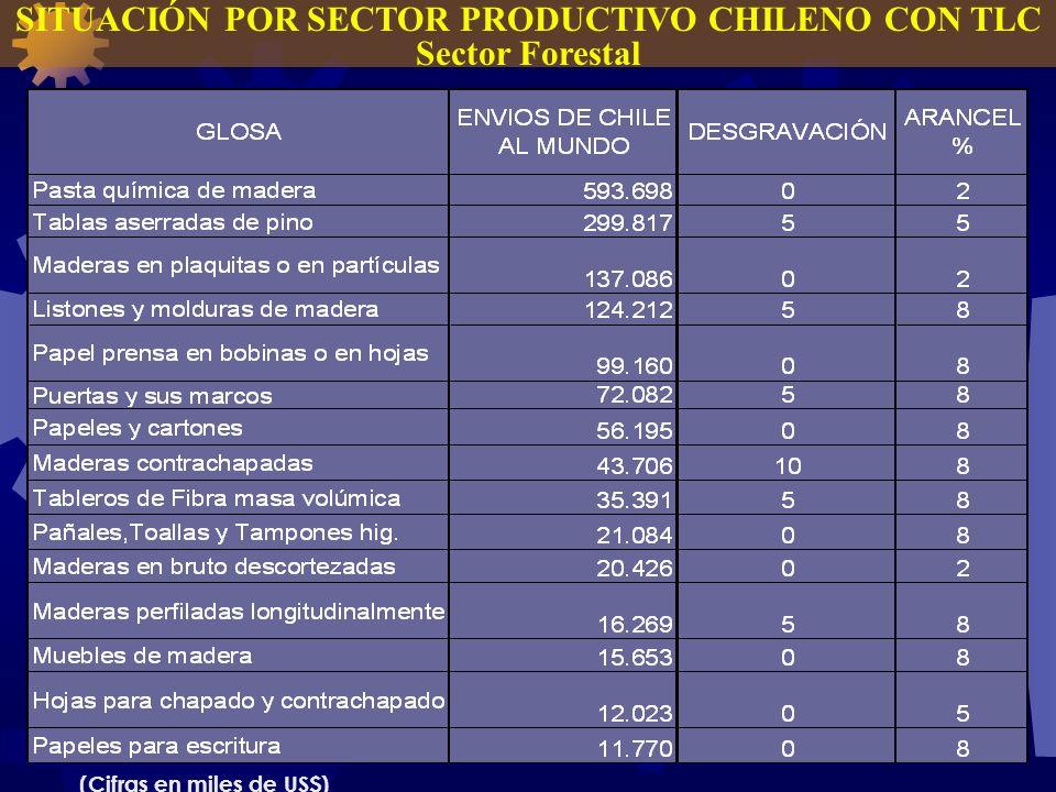 SITUACIÓN POR SECTOR PRODUCTIVO CHILENO CON TLC