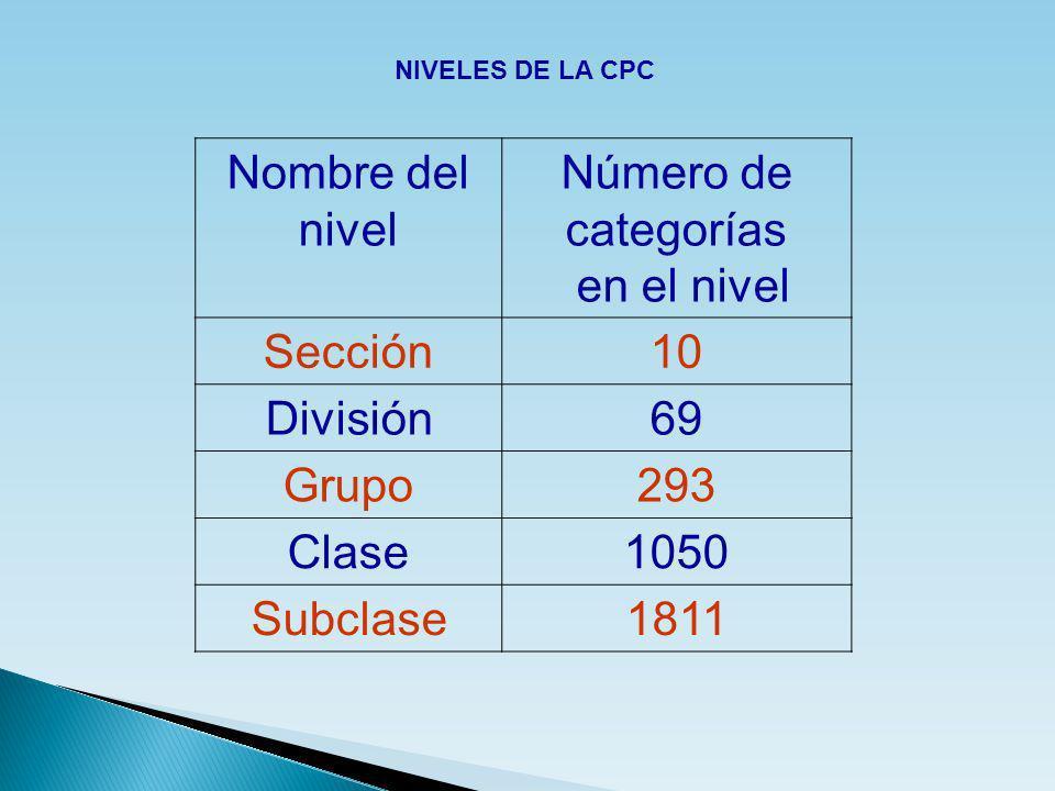 Nombre del nivel Número de categorías en el nivel Sección 10 División