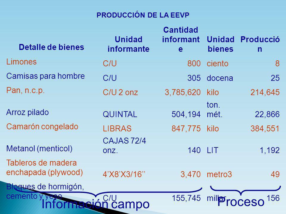 Proceso Información campo Detalle de bienes Unidad informante Cantidad