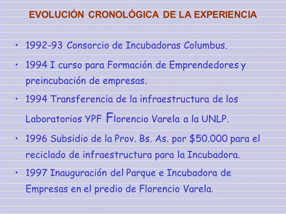 EVOLUCIÓN CRONOLÓGICA DE LA EXPERIENCIA