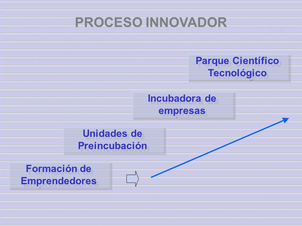 PROCESO INNOVADOR Parque Científico Tecnológico Incubadora de empresas