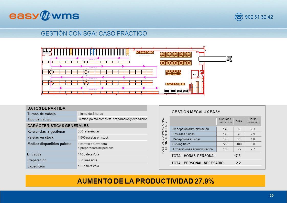 AUMENTO DE LA PRODUCTIVIDAD 27,9%