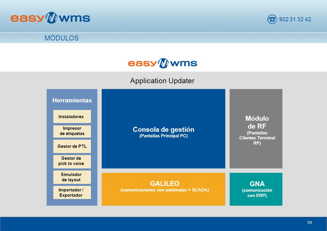 Application Updater MÓDULOS Módulo de RF Consola de gestión GNA