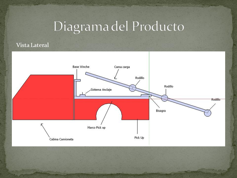 Diagrama del Producto Vista Lateral