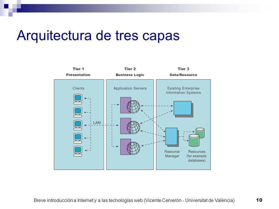 Arquitectura de tres capas