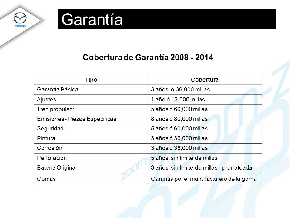 Cobertura de Garantía 2008 - 2014