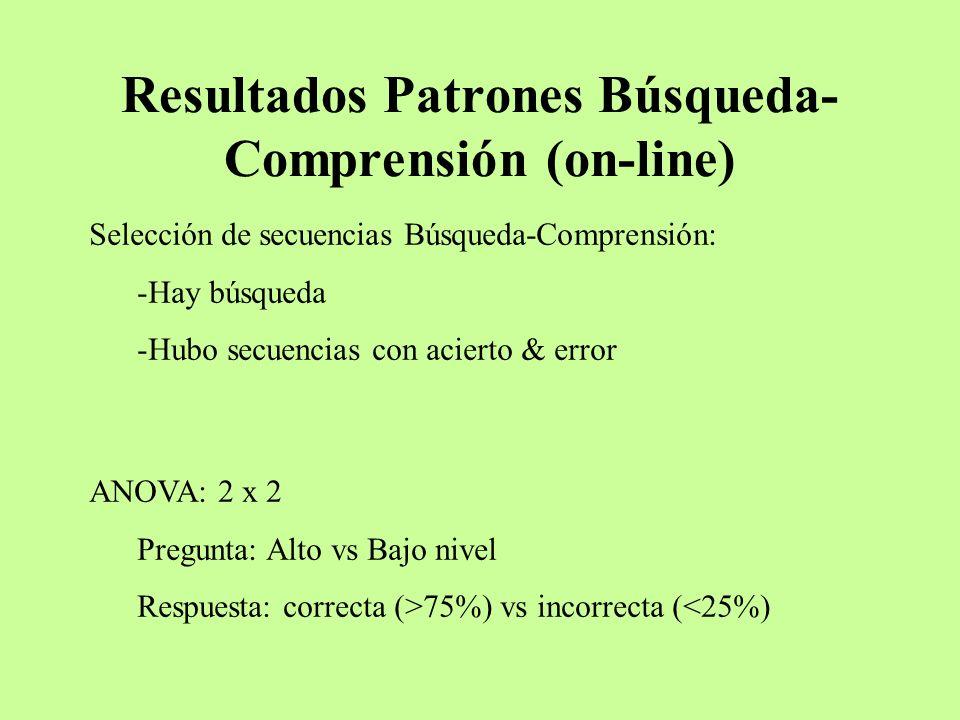 Resultados Patrones Búsqueda-Comprensión (on-line)