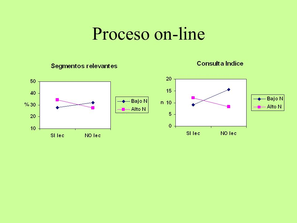 Proceso on-line