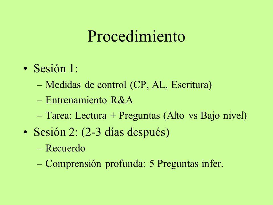 Procedimiento Sesión 1: Sesión 2: (2-3 días después)
