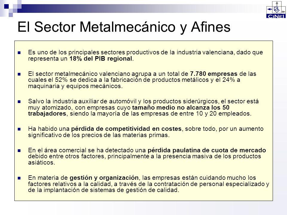 El Sector Metalmecánico y Afines