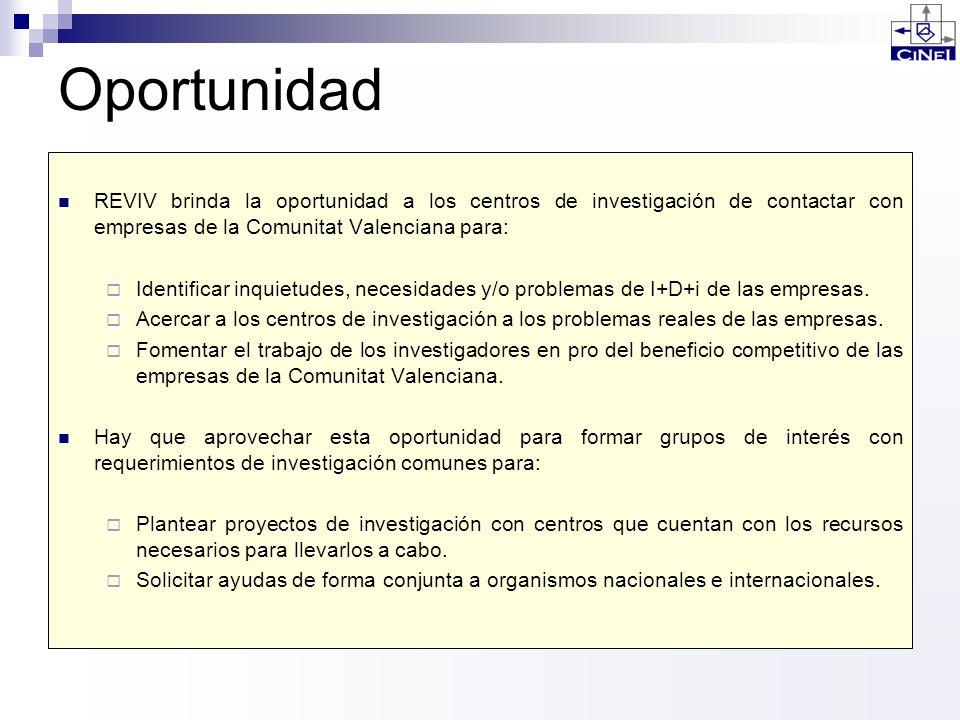 OportunidadREVIV brinda la oportunidad a los centros de investigación de contactar con empresas de la Comunitat Valenciana para: